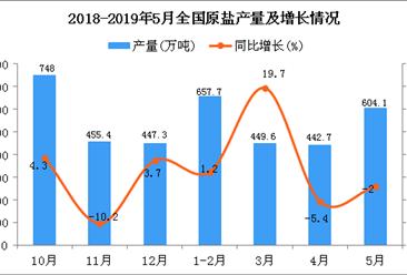 2019年1-5月全国原盐产量为2149.5万吨 同比增长2.3%