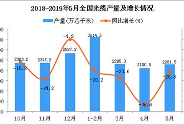 2019年1-5月全国光缆产量为10342.6万芯千米 同比下降25%