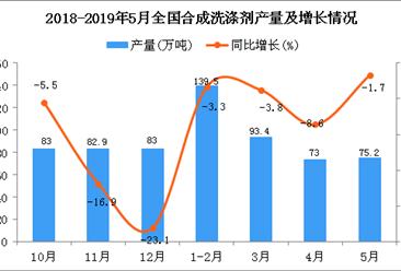 2019年1-5月全国合成洗涤剂产量为370.5万吨 同比下降3.6%