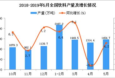 2019年1-5月全国饮料产量同比增长3.4%