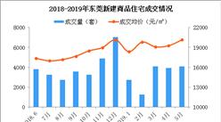 2019年5月东莞各镇街新房成交量及房价排行榜:13镇街房价超2万(附榜单)