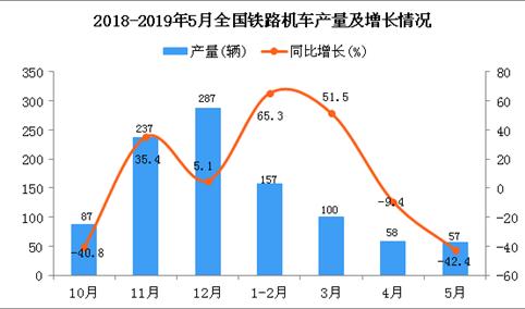 2019年1-5月全国铁路机车产量同比增长33%