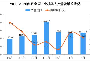 2019年1-5月全国工业机器人产量为60260套 同比下降11.9%