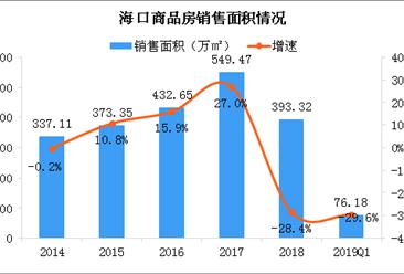 海口要求商品房不得捆绑销售车位等产品 2019年海口房地产市场运行情况分析(图)
