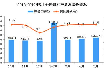 2019年1-5月全國鋼材產量為48036.4萬噸 同比增長11.2%