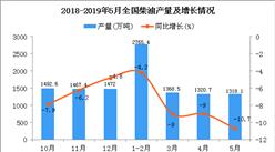 2019年1-5月全国柴油产量为6774.3万吨 同比下降7.6%
