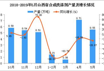 2019年1-5月山西省合成洗涤剂产量为3.1万吨 同比下降1.9%