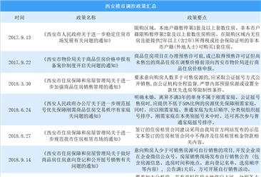 2019西安楼市限购再升级 5月西安房价领涨全国(附楼市调控政策汇总)