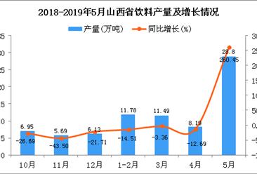 2019年1-5月山西省饮料产量为60.48万吨 同比增长40.52%