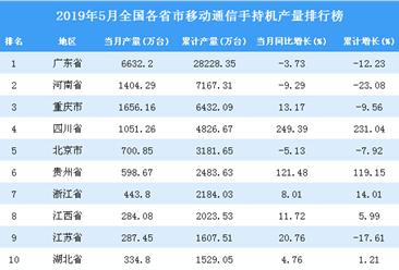2019年1-5月全国手机产量为65819.1万台 同比下降8%