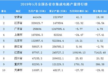 2019年5月全国各省市集成电路产量排行榜TOP20