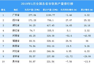 2019年5月全国各省市饮料产量排行榜(附完整榜单)