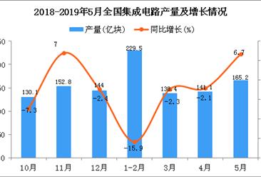 2019年1-5月全国集成电路产量为659.6亿块 同比下降1.2%