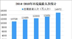 普通護照收費降低 2019年中國出境旅游市場現狀分析(圖)