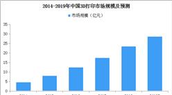 2019年中国3D打印市场规模预测分析:消费级3D打印机将超2亿元(附图表)