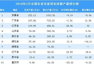 2019年5月全国各省市家用电冰箱产量排行榜(附完整榜单)