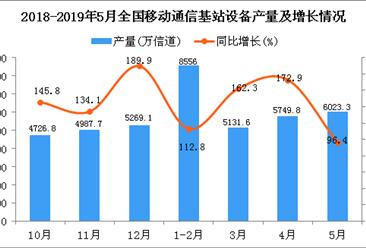 2019年1-5月全国移动通信基站设备产量同比增长126.8%
