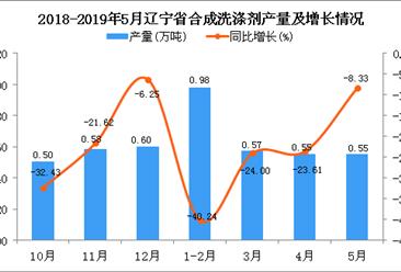 2019年1-5月辽宁省合成洗涤剂产量为2.66万吨 同比下降28.3%
