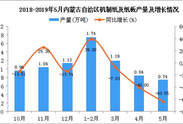 2019年1-5月内蒙古自治区机制纸及纸板产量同比下降24.16%