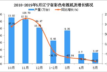 2019年5月遼寧省彩色電視機產量及增長情況分析