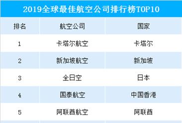 2019全球最佳航空公司排行榜出爐:海南航空躋身前十(附榜單)