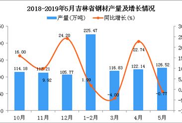 2019年1-5月吉林省鋼材產量同比增長2.9%