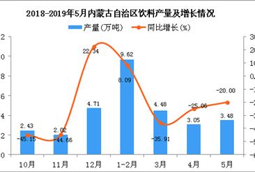 2019年1-5月内蒙古自治区饮料产量为20.66万吨 同比下降15.01%