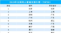 2019年全國用云量城市排行榜(TOP30)