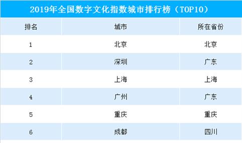 2019年全国各城市数字文化指数排行榜(TOP10)