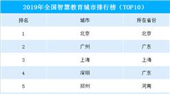 2019年全國智慧教育城市排行榜:北京/廣州/上海位列前三(TOP10)