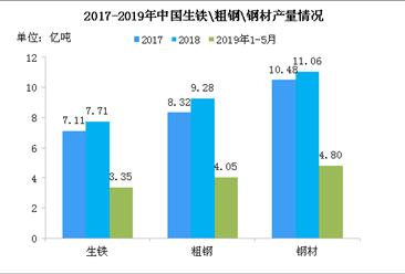 唐山加大钢铁停限产力度 2019年中国钢铁行业发展现状分析(图)