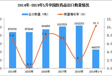 2019年1-5月中国医药品出口量同比增长10.3%