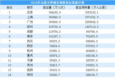 杭州5号线将通车 杭州地铁运营情况在全国什么水平?(附运营长度/客运量)