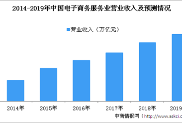 2019年中国电子商务服务行业发展现状及未来发展趋势预测(图)