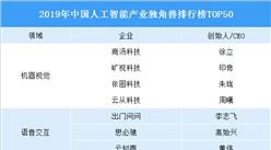 2019年人工智能產業獨角獸排行榜:商湯/曠視/依圖/云從榜上有名(TOP50)