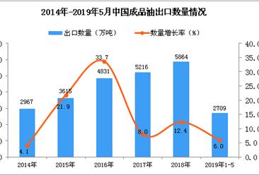 2019年1-5月中国成品油出口量为2709万吨 同比增长6%