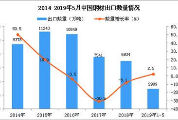 2019年1-5月中國鋼材出口量及金額增長情況分析