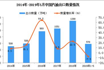 2019年1-5月中国汽油出口量为578万吨 同比下降7.5%