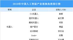 2019年中国人工智能产业准独角兽排行榜