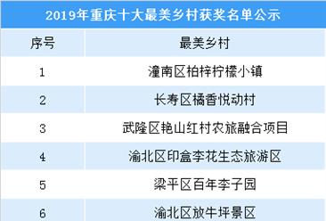 2019年重庆市最美/特色乡村公示名单出炉  都有哪些乡村入选?