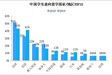 李嫣将出国留学 2019年出国留学行业发展现状分析(图)