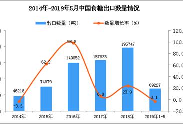 2019年1-5月中国食糖出口量同比下降3.1%