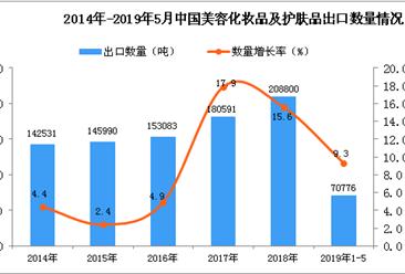 2019年1-5月中国美容化妆品及护肤品出口量同比增长9.3%