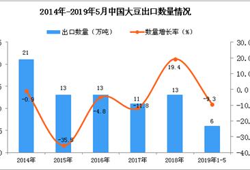2019年1-5月中国大豆出口量为6万吨 同比下降9.3%