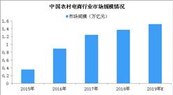 农村电商发展迅猛 2019年最新农村电商行业相关政策汇总一览(图表)