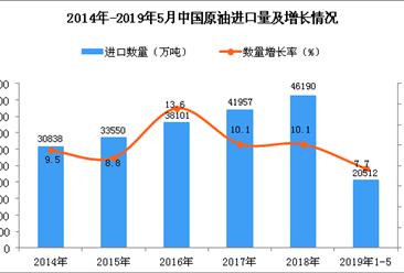 2019年1-5月中国原油进口量为20512万吨 同比增长7.7%