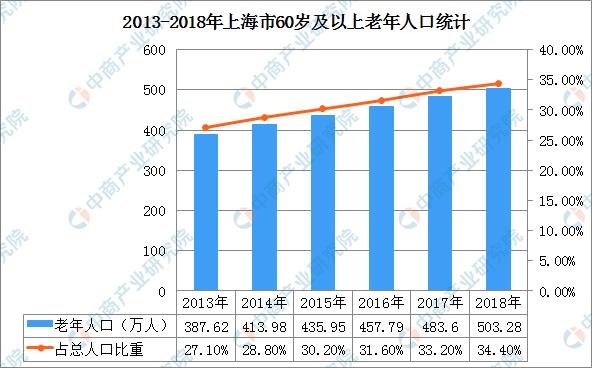 上海有多少万人口_数据显示上海幼儿教师缺口万人急需补充