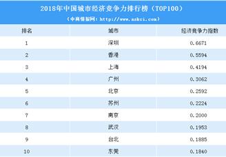 2018年中国城市经济竞争力百强排行榜