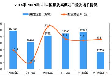 2019年1-5月中国煤及褐煤进口量为12739万吨 同比增长5.6%