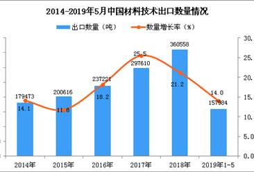 2019年1-5月中国材料技术出口量为15.8万吨 同比增长14%
